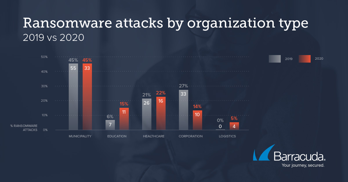 Threat-Spotlight: Ransomware