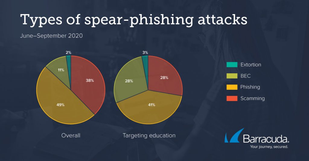 Spear-Phishing-Angriffe